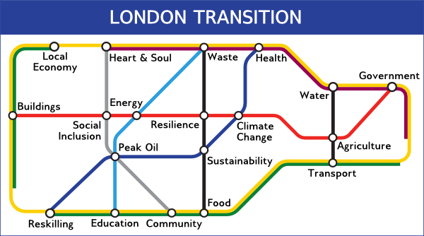 London Transition